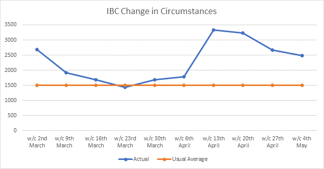 Graph showing the number of change of circumstance requests the Council has had each week since 2nd March