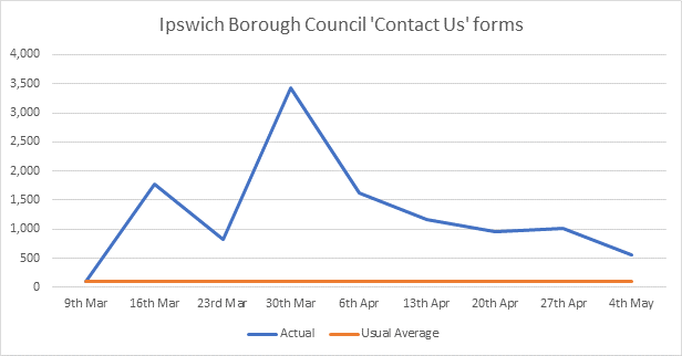 Graph showing the number of online form enquiries the Council has had each week since 9th March