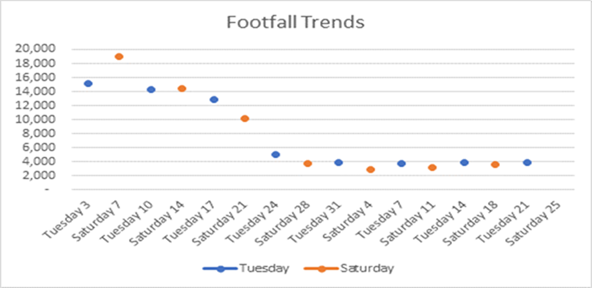 Graph showing decline in town centre footfall