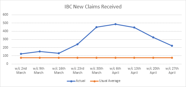 Graph showing the number of benefit claims the Council has had each week since 2nd March