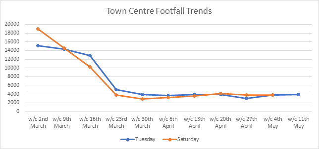 Graph showing town centre footfall each week since 2nd March